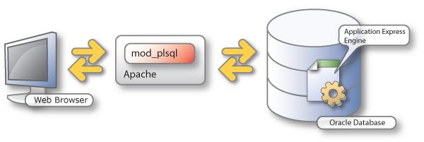 Схема взаимодействия браузера и СУБД